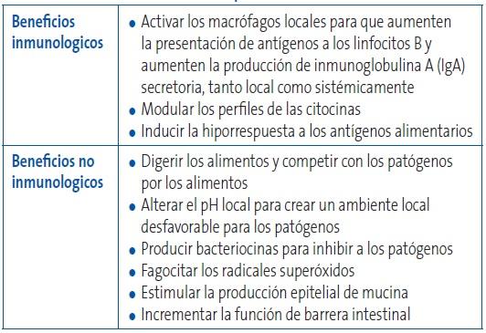 Fapap formaci n activa en pediatr a de atenci n primaria probi ticos y prebi ticos en edad - Alimentos que contienen colageno hidrolizado ...