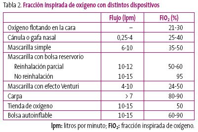 Fapap Ventilacion Y Oxigenacion En Situaciones De Urgencia