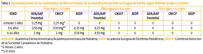 FAPap - El-fluor-oral-para-la-prevencion-de-caries-como-cuando-y-a-quien