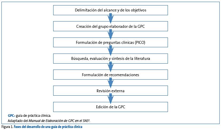 FAPap - Guias-de-practica-clinica-1-parte